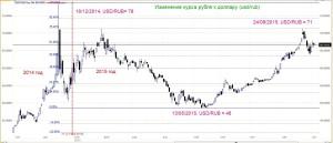 Изменение курса рубля к доллару в 2014-2015 годы 2